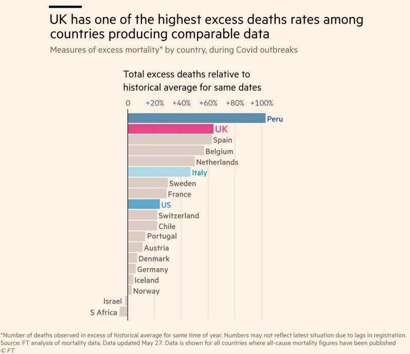 Chart from Financial Times, showing Peru with excess deaths relative to the historical average for same dates at over 100% (ie, more than double the number of excess deaths), followed by the UK at over 60%, Spain, Belgium and the Netherlands above 50%, but Denmark, Germany, Iceland, Norway, Israel and South Africa below 10% - with Israel and South Africa actually having fewer excess deaths than average