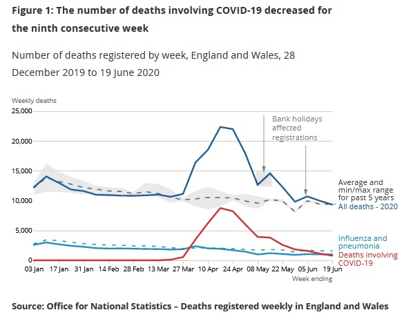 Figure showing the number of deaths is now in line with the 5 year average, after a peak over double the 5 year average in mid-late april. Deaths involving Covid-19 are now at the level of influenza and pneumonia deaths per week, having been 5x higher during the peak.