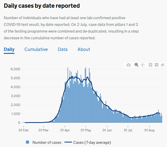 daily confirmed cases rising slightly but with a dink down - and still much lower than during April and May