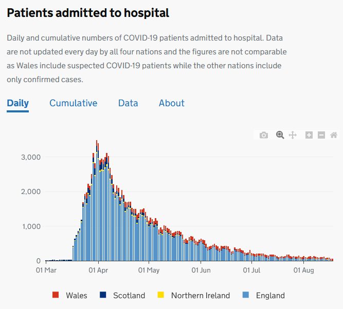 number of patients admitted to hospital falling