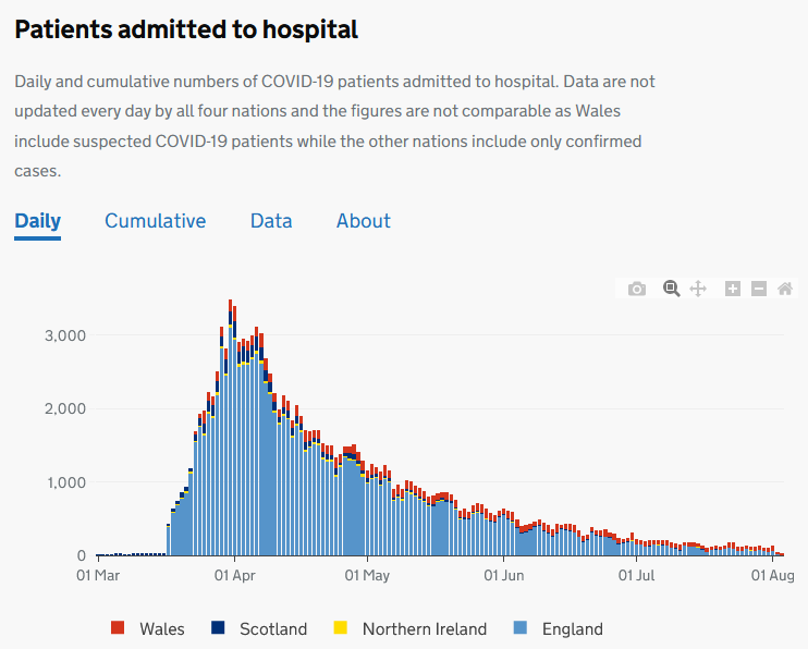 Chart showing number of patients admitted to hospital by nation of the UK, dominated by England but falling dramatically since mid-April.