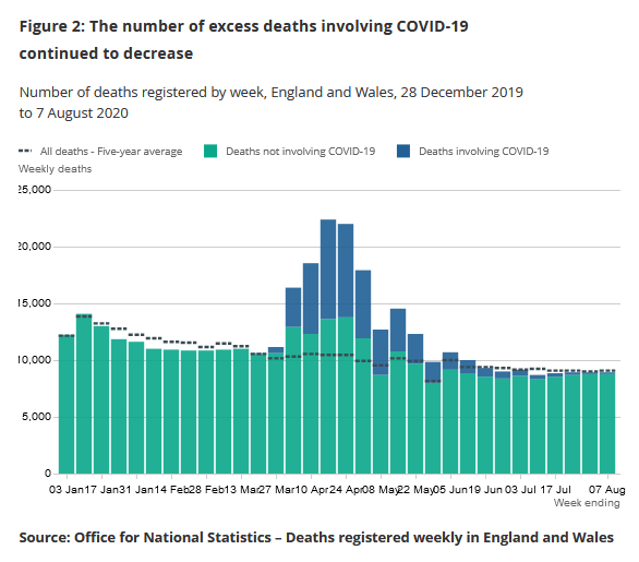 deaths in March and April elevated, particularly by Covid-19 - and now back to average levels