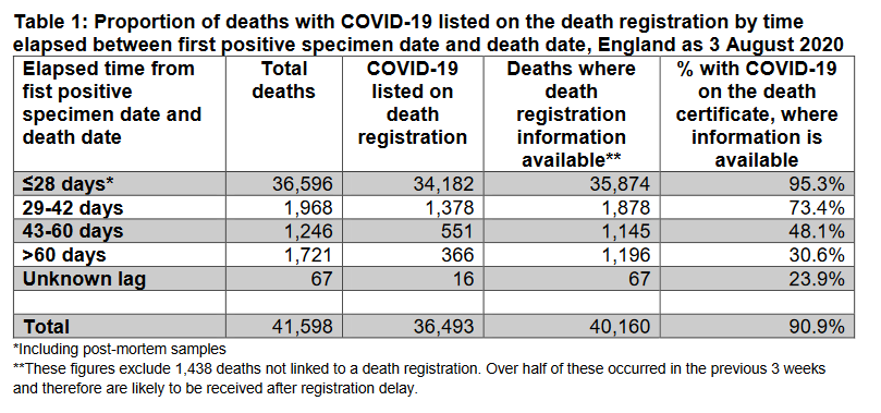 Table providing details. At 43-60 days, 48.1% of deaths identified through the PHE method have COVID-19 mentioned on the death certificate