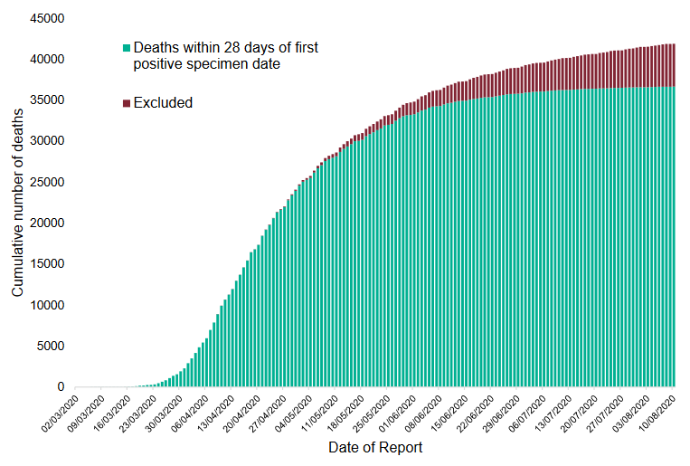 "increasing proportion of deaths in red as ""28 days"" limitation affects cumulative total"