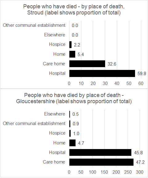 Bar charts detailing the number and proportion of people to die in different places for Stroud and Gloucestershire - as described.
