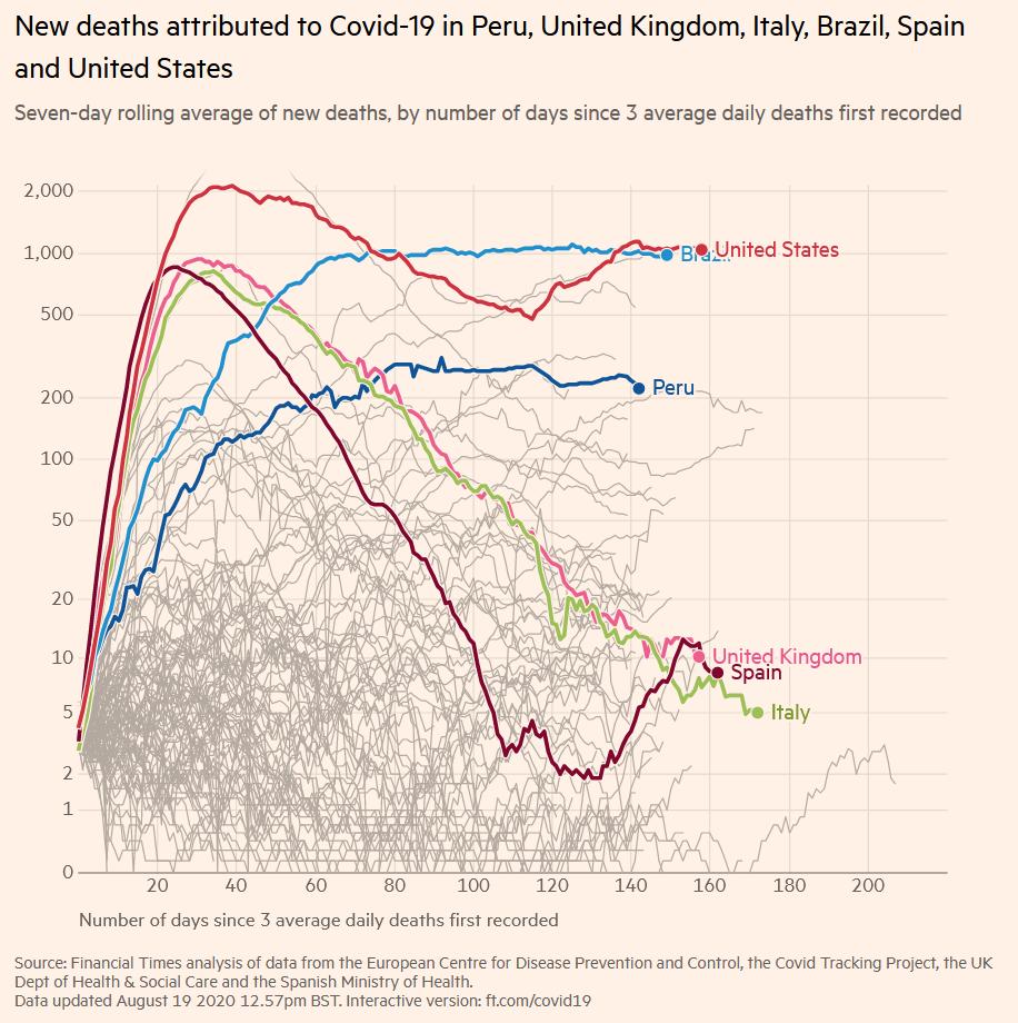 chart described